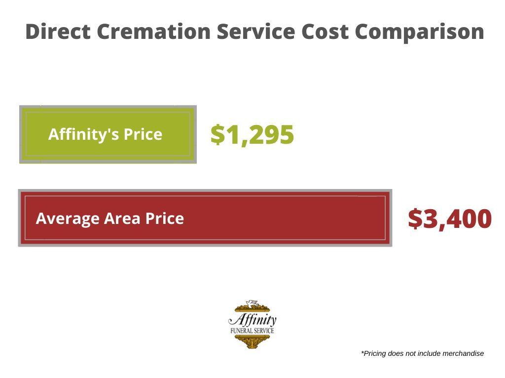 Direct Cremation Service Cost Comparison